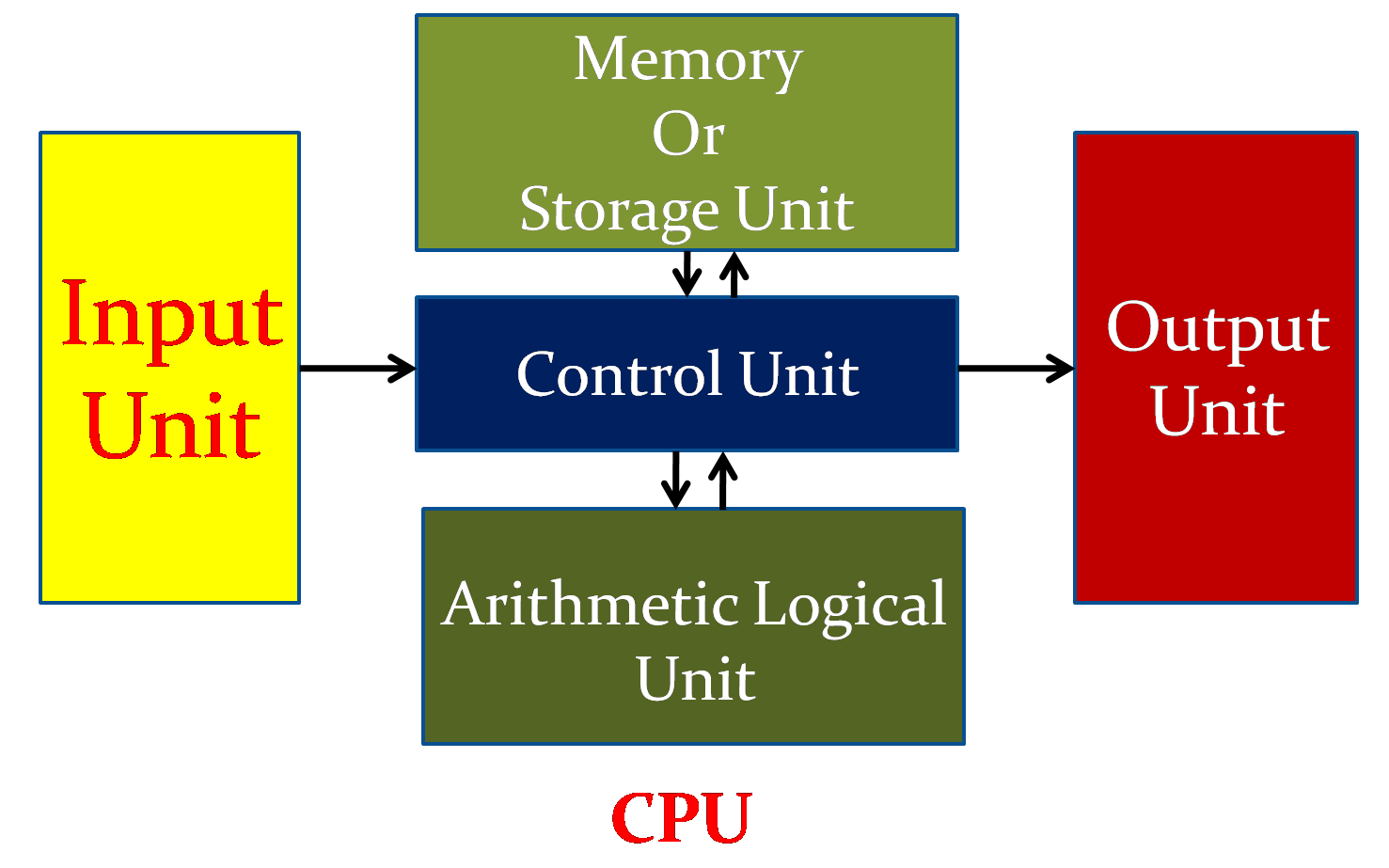 Block Diagram Of Computer And Explanation Each In Simple Arithmetic Logic Unit Standard Desktop