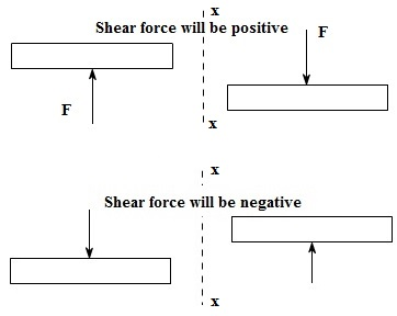 SIGN CONVENTION FOR SHEAR FORCE AND BENDING MOMENT DIAGRAM