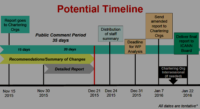 New CCWG-Accountability Timeline