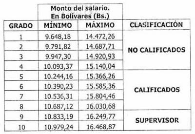 Tabulador Obrero 01-11-2015