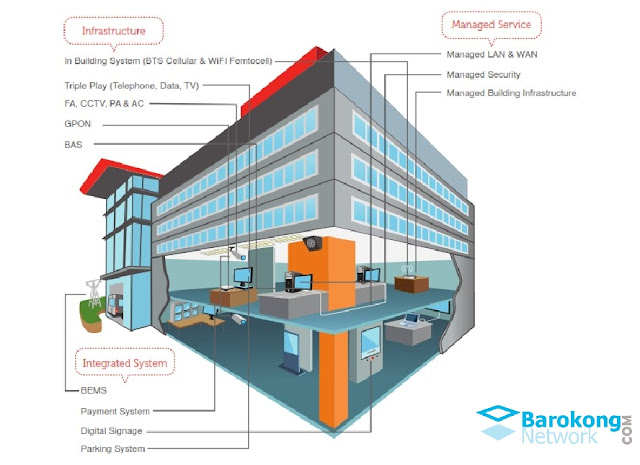 teknologi smart building