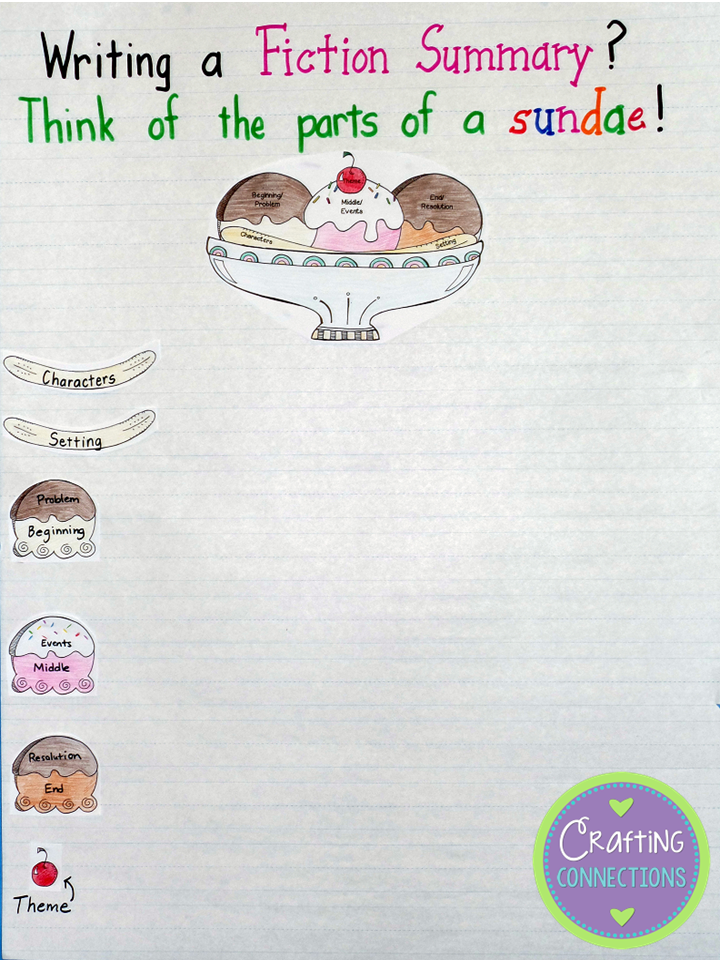 If you are teaching students about writing stellar summaries, try the ice cream sundae analogy. This blog post contains an summary anchor chart that explains the analogy.