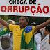 Corrupção é principal preocupação para 62% dos brasileiros