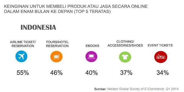 Survei Nielsen tentang e-commerce di Indonesia. (Kompas.com)