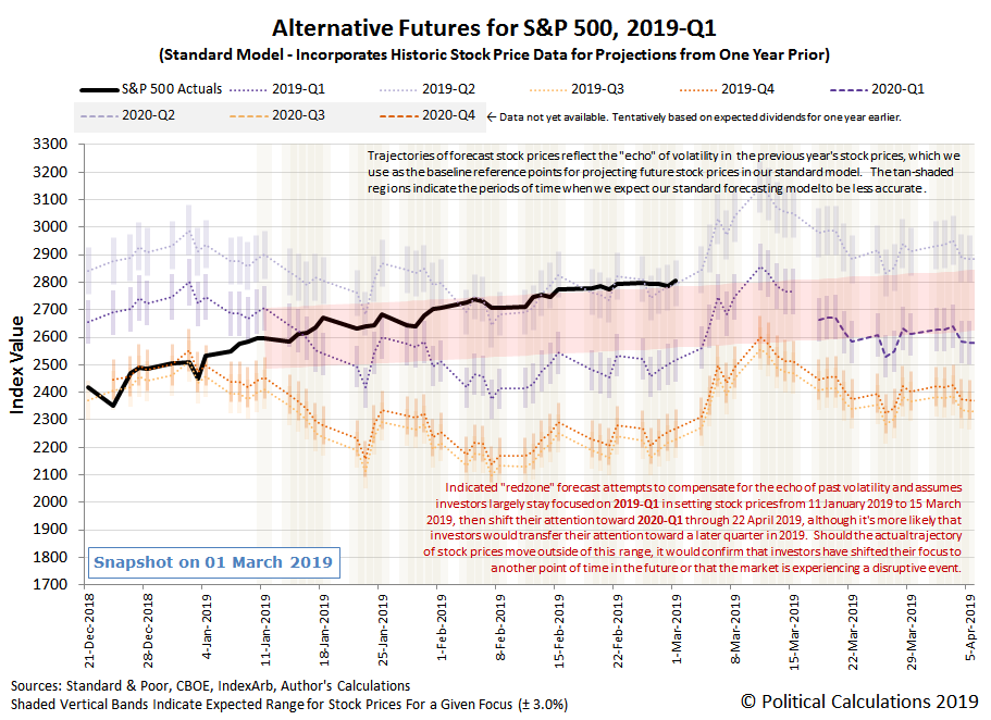 Alternative Futures - S&P 500 - 2019Q1 - Standard Model with Annotated Redzone Forecast - Snapshot on 1 Mar 2019