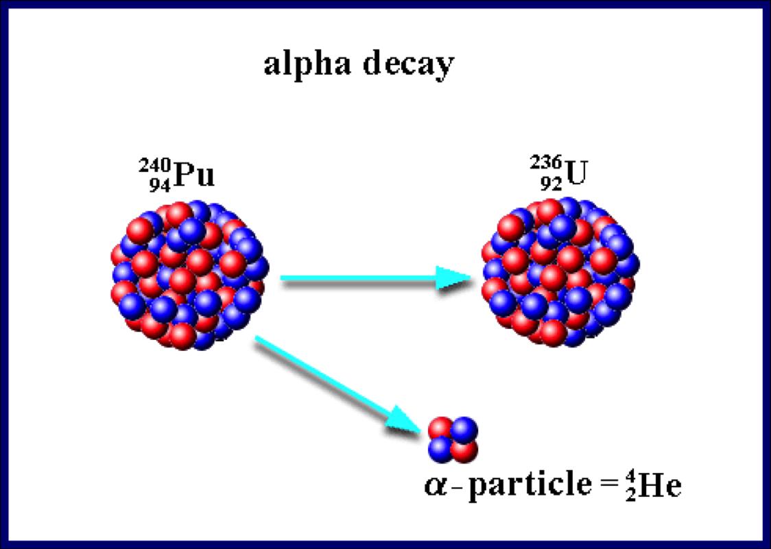 Grade 11 Physics Nov 20 Radiation And Radioactive Decay