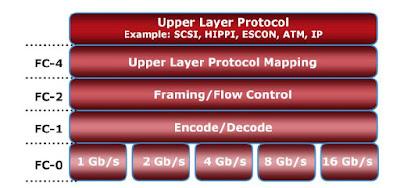 FC Protocol