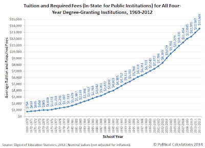 Tuition and Required Fees (In-State for Public Institutions) for All Four-Year Degree-Granting Institutions, 1969-2012