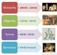 types of government in ancient essay ms  in ancient there were many individual cities one of them was a city state called athens athens was the main capital of and it was d