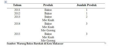 Perubahan Produk pada Warung Bakso Barokah di Kota Makassar