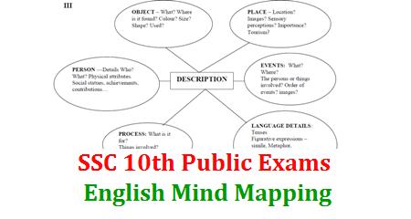 Ssc English Grammar Mind Mapping For Public Examination Ap Teachers Transfers 2020 Online Application Cse Ap Gov In
