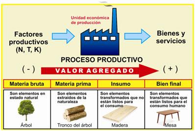 Econom a producci n for Procesos de produccion de alimentos