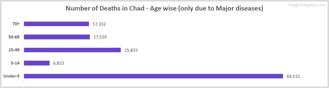 Number of Deaths in Chad - Age wise (only due to Major diseases)