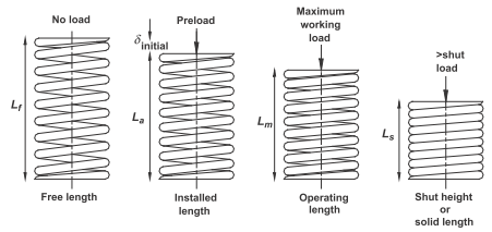 Various lengths associated with a spring in use