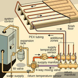 radiant heat mixing valve diagram wood boiler: open or closed system?open or closed system? #15