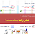 تكرير النفط Petroleum refining