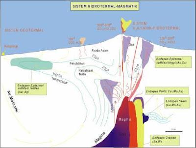 Gb 1. Sistem Hidrotermal-Magmatik