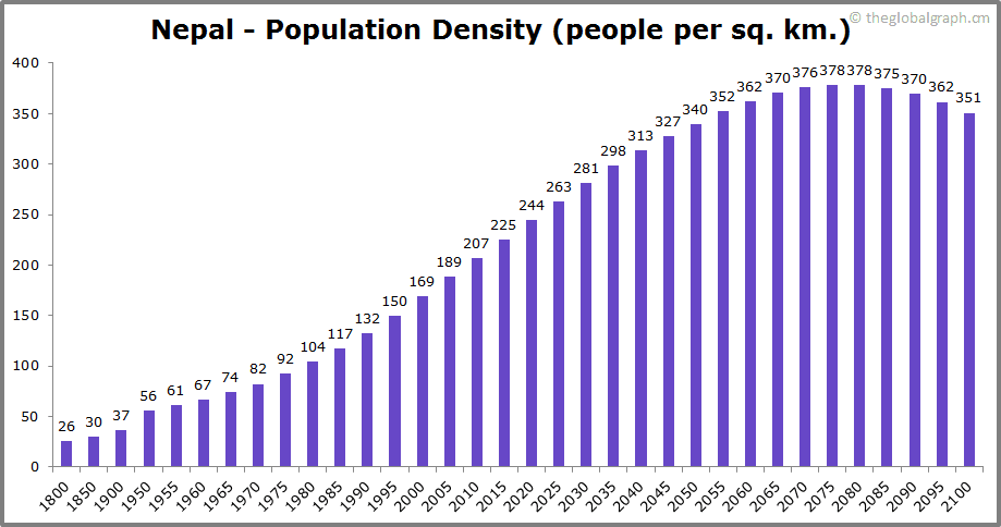 Nepal  Population Density (people per sq. km.)