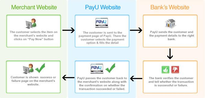 Android Arsenal: PayUMoney Integration in Android Application