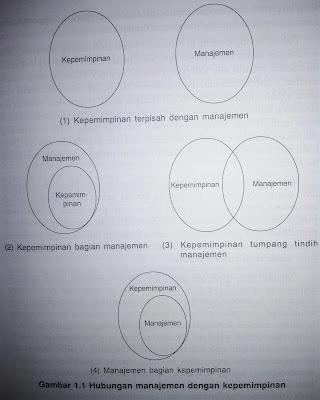 Perbedaan Administrasi dengan Manajemen