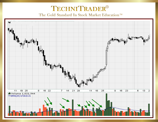 detailed chart showing runs turing into sideways patterns - technitrader