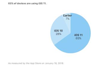 iOS 11 adoption rate January 2018