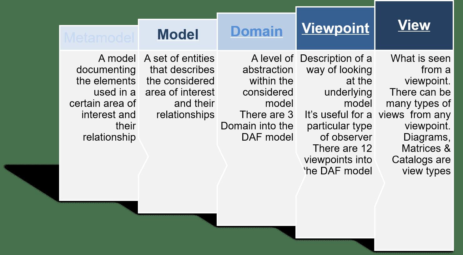 Togaf diagram examples metasun 1betcityfo Choice Image