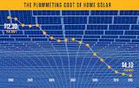 The plummeting cost of home solar (Credit: inthesetimes.com) Click to Enlarge.