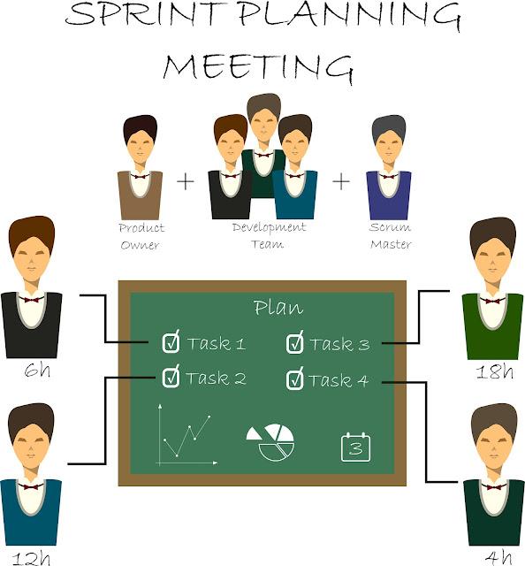 Sprint Planning Meeting, sprint meeting