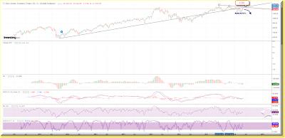 SE30 daily chart