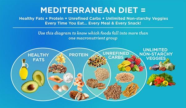 Migraines and Mediterranean Diet