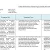 Analisis Keterkaitan KI dan KD dengan IPK dan Materi Pembelajaran Bahasa Inggris Kelas 8