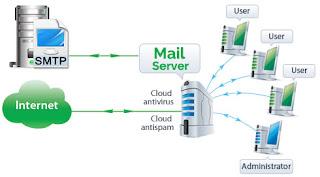 Macam-Macam-Jenis-Server-Jaringan-dan-Fungsinya