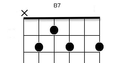 Piano piano chords b7 : Ukulele : ukulele chords b7 Ukulele Chords B7 along with Ukulele ...