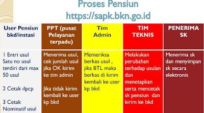 gambar proses pensiun PNS di sapk bkn go id