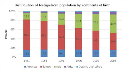 Distribution of foreign-born population by continents of birth