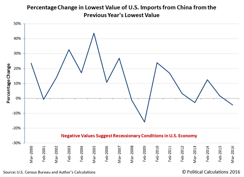 Percent Change in Annual Low Value of Trade in Goods and Services Imported to the U.S. from China from Previous Year's Low Value, January 2000 through March 2016