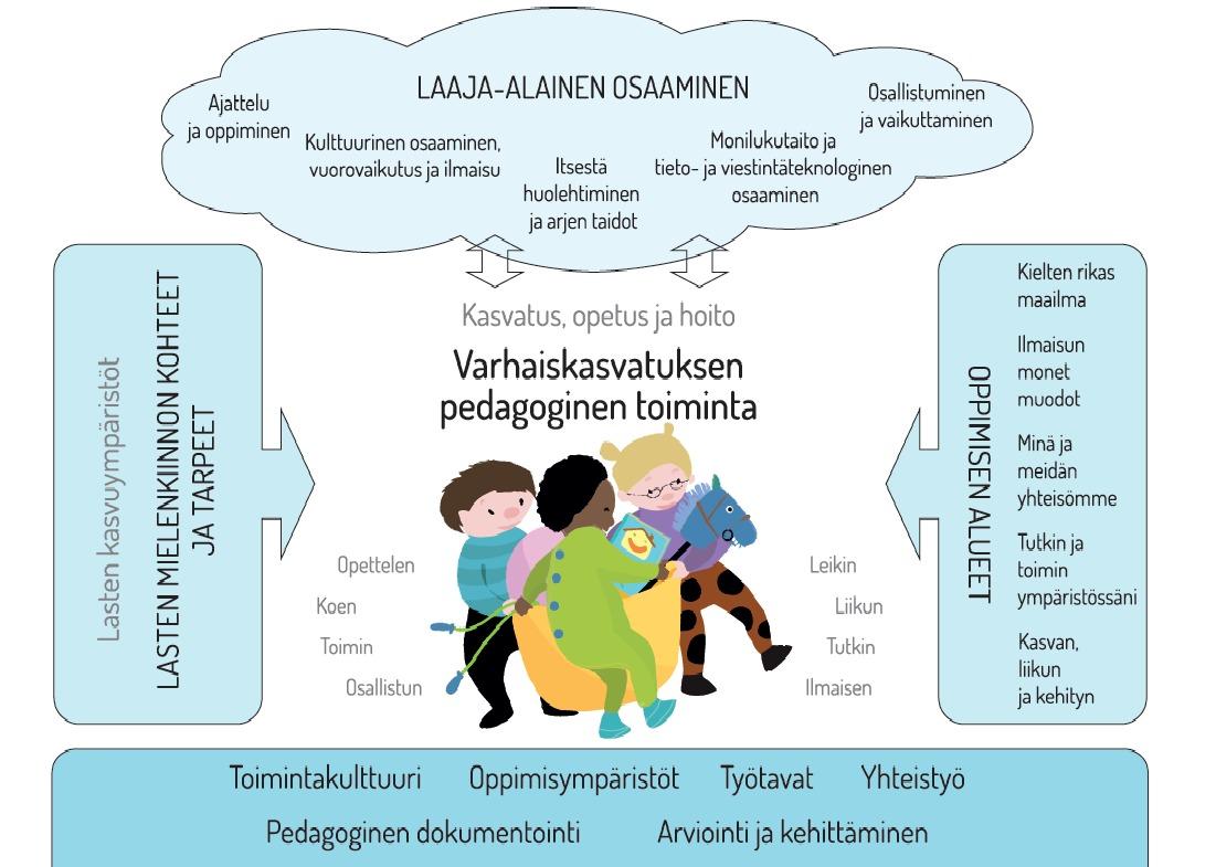 Pedagoginen Toiminta