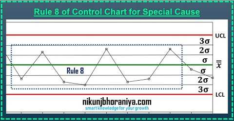 Rule 8 of control chart for Special Cause