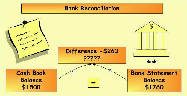 Image result for bank reconciliation statement