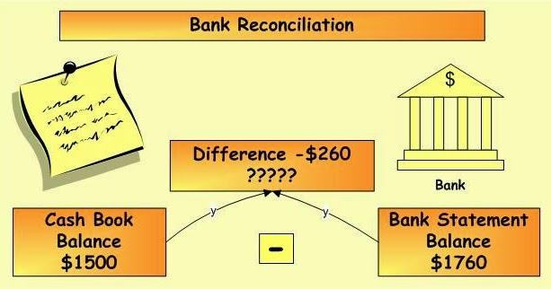 how to prepare a bank reconciliation How to prepare a bank reconciliation a bank reconciliation is a critical tool for managing your cash balance reconciling is the process of comparing the cash.