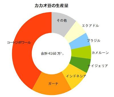 カカオ豆 生産量 国別 世界シェア グラフ