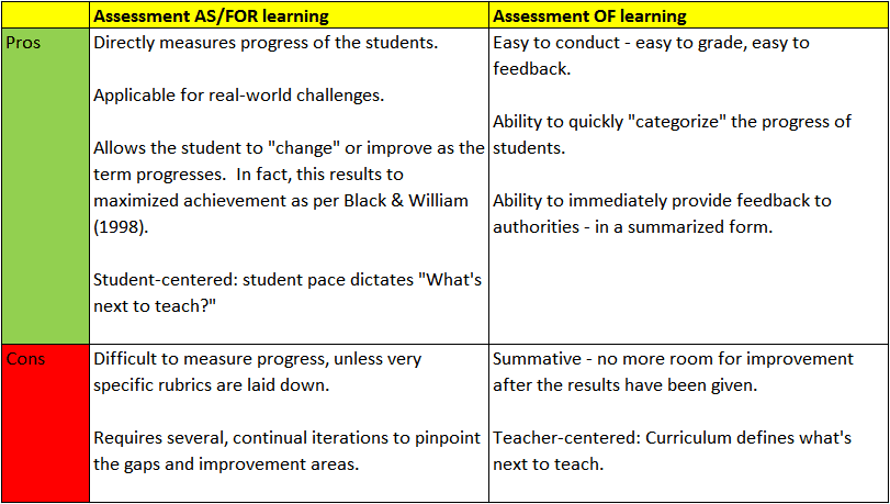 explain the characteristics of assessment for learning essay Learners are defined and its characteristics are identified what is assessment for learning assessment as part of classroom activities is a fundamental process.