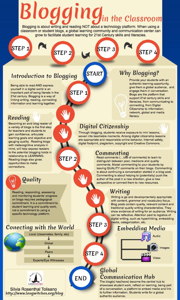 California Council for Social Studies - Classroom Tech Blog