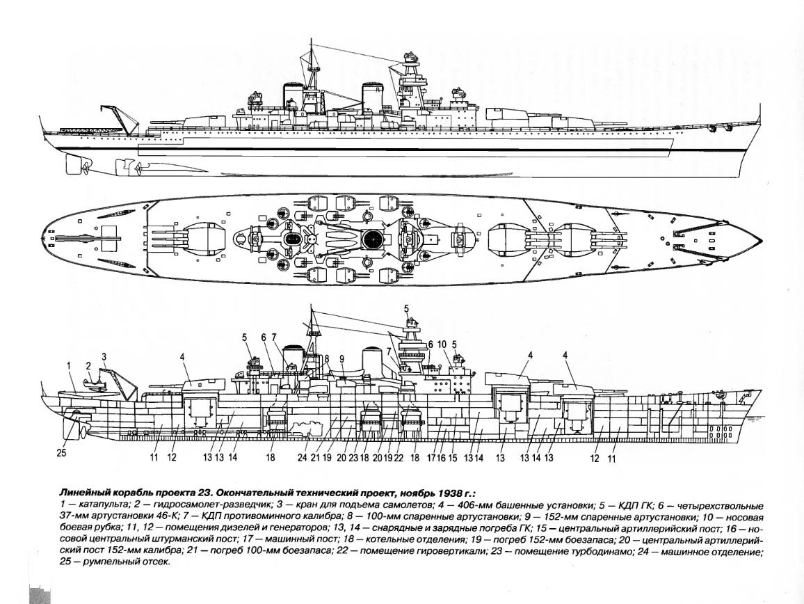 hight resolution of sovetsky soyuz class battleship project 23