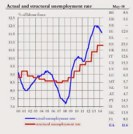 Austeritätspolitik Eu