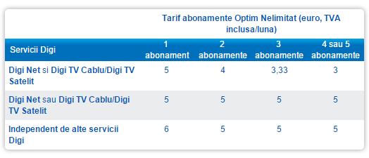 Digi Mobil Optim Nelimitat scade pana la 3 Euro pe luna