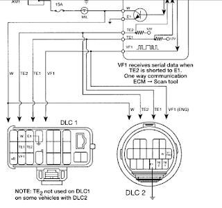 Mengenal trouble pada mobil toyota melalui code Diaglostic on Board OBD 1.