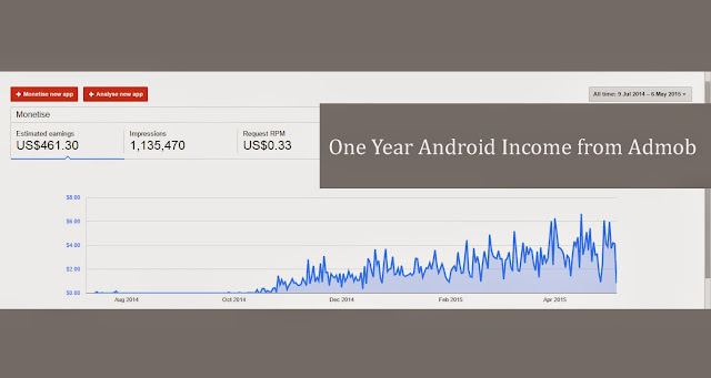 one year android app income from play store