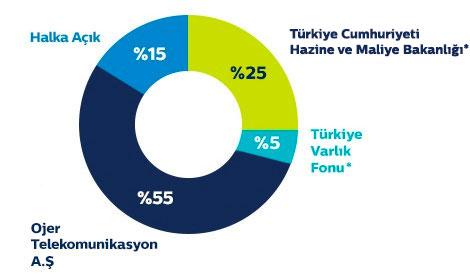turk-telekom-ortaklik-yapisi